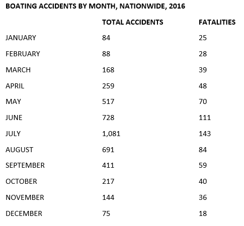 Boating Accident Fatality Attorneys Connecticut