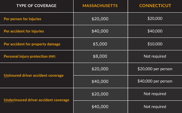 Auto Accident Insurance Coverage Table