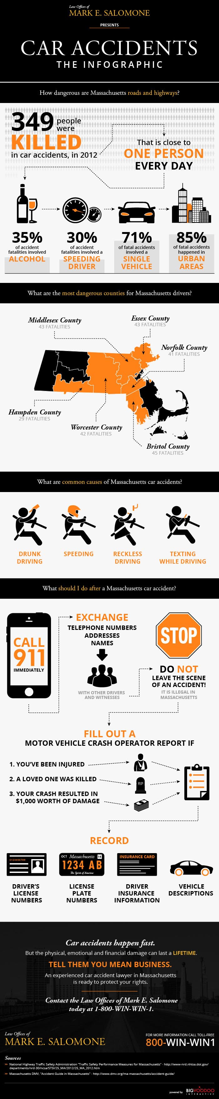 Boston MA Car Accident Attorney - infographic